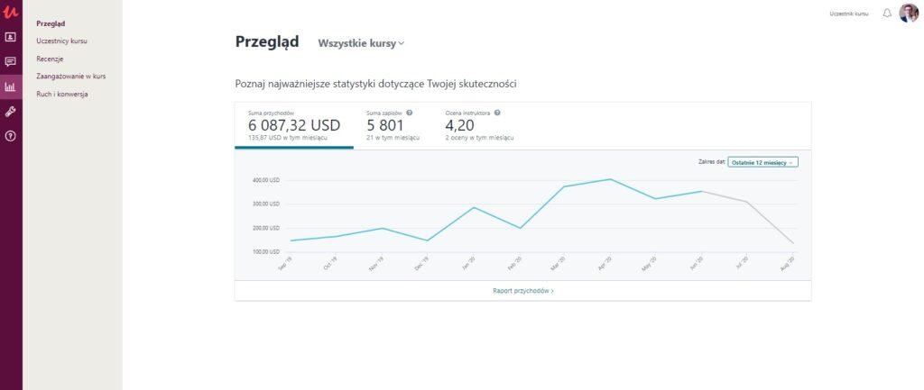 koronawirus covid-19 zwiększych przychody ze sprzedaży kursów online na Udemy