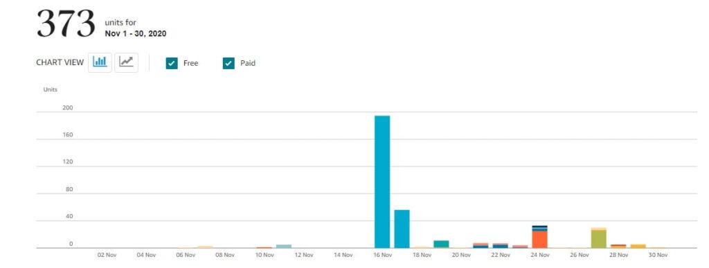 Zarobki z Amazon KDP Z ostatniego miesiąca