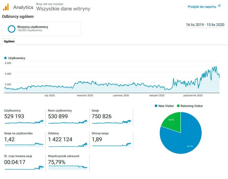 Statystyki bloga za rok 2020 z Google Analytics.