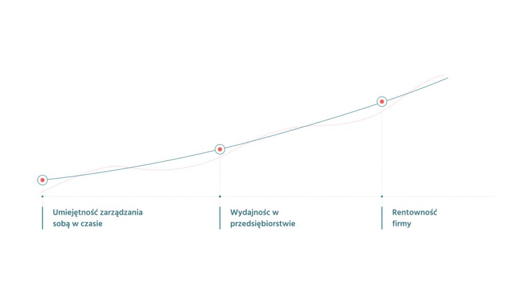 tryb zdalny przez Asana przynosi organizacji korzyści, wydajność, rentowność i umiejętność zarządzania