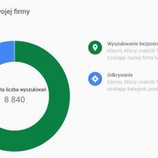 Całkowita-liczba-wyszukiwań-w-6-miesięcy-Szkółki-Leśnej-pozycjonowanie-krajowe