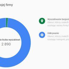 Całkowita-liczba-wyszukiwań-wizytówki-Google-Maps-firmy-budowlanej-działającej-lokalnie